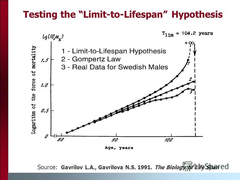 Testing the Limit-to-Lifespan Hypothesis Source: Gavrilov L.A., Gavrilova N.S. 1991. The Biology of Life Span