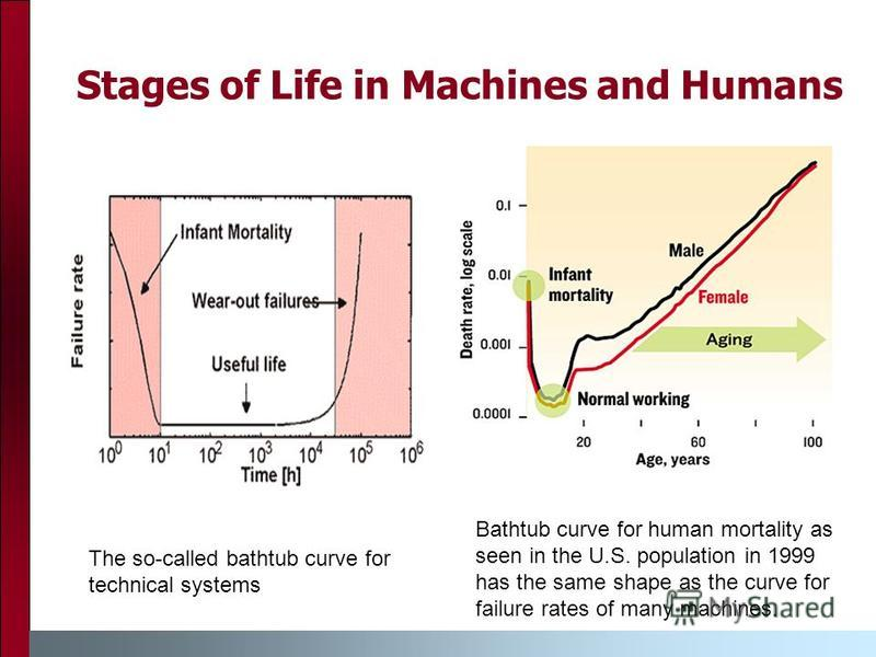 Stages of Life in Machines and Humans The so-called bathtub curve for technical systems Bathtub curve for human mortality as seen in the U.S. population in 1999 has the same shape as the curve for failure rates of many machines.