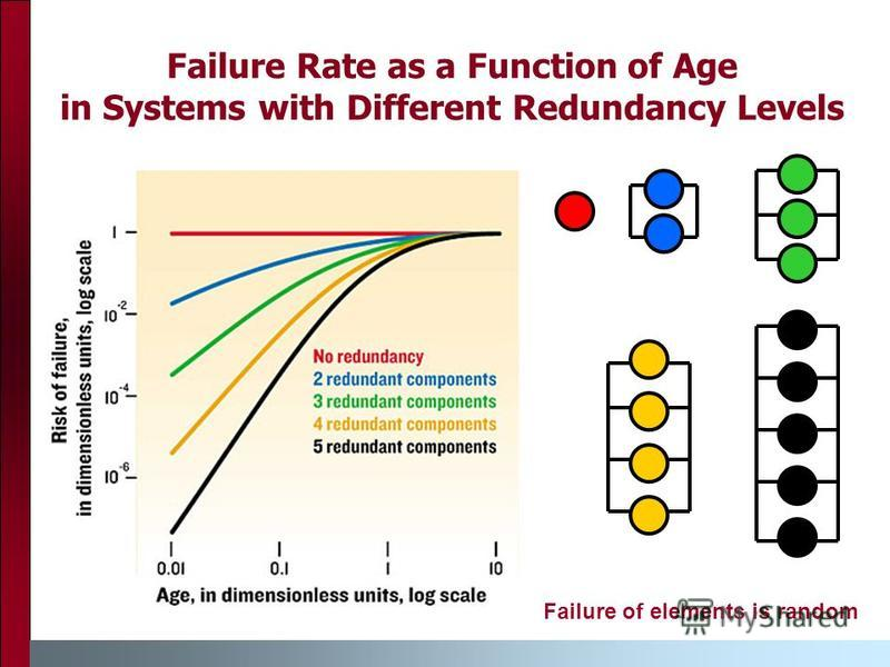 Failure Rate as a Function of Age in Systems with Different Redundancy Levels Failure of elements is random