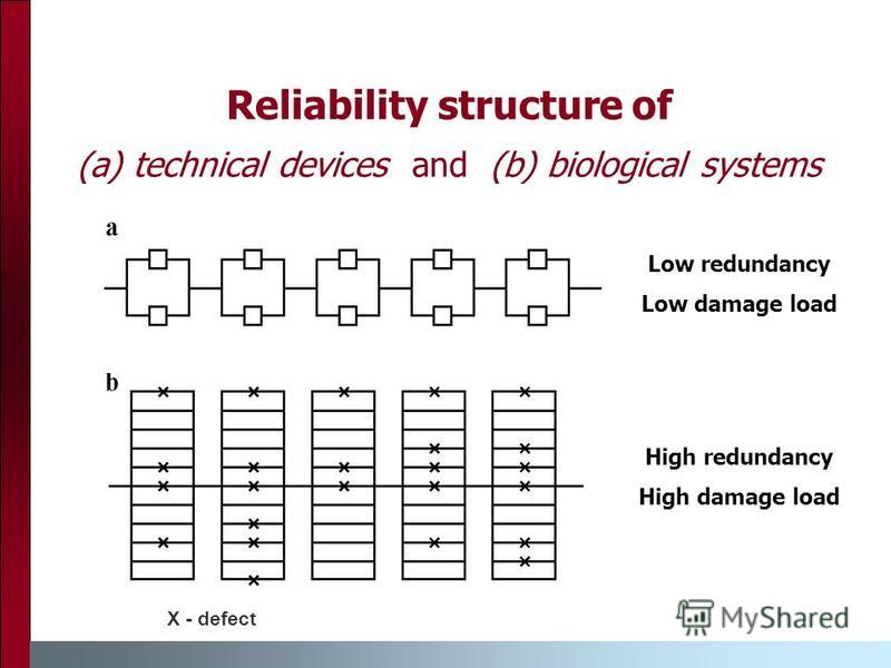 Reliability structure of (a) technical devices and (b) biological systems Low redundancy Low damage load High redundancy High damage load X - defect