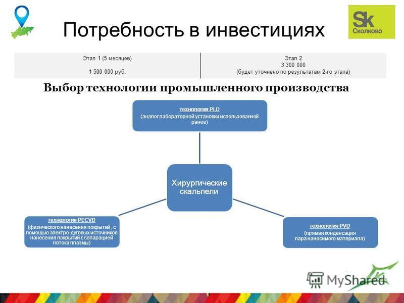 Лого компании Потребность в инвестициях Этап 1 (5 месяцев) 1 500 000 руб. Этап 2 3 300 000 (будет уточнено по результатам 2-го этапа) Хирургические скальпели технология PLD (аналог лабораторной установки использованной ранее) технология PVD (прямая к