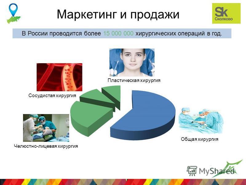Лого компании Маркетинг и продажи Сосудистая хирургия Пластическая хирургия Челюстно-лицевая хирургия Общая хирургия В России проводится более 15 000 000 хирургических операций в год.
