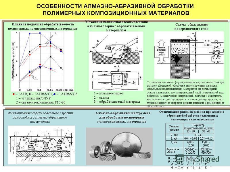 ОСОБЕННОСТИ АЛМАЗНО-АБРАЗИВНОЙ ОБРАБОТКИ ПОЛИМЕРНЫХ КОМПОЗИЦИОННЫХ МАТЕРИАЛОВ Схема образования поверхностного слоя Влияние подачи на обрабатываемость полимерных композиционных материалов Механика контактного взаимодействия алмазного зерна с обрабаты