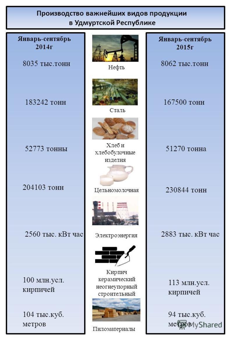 Январь-сентябрь 2015 г 8035 тыс.тонн 167500 тонн 51270 тонна 183242 тонн 94 тыс.куб. метров 113 млн.усл. кирпичей 2883 тыс. к Вт час 230844 тонн 8062 тыс.тонн 52773 тонны 204103 тонн 2560 тыс. к Вт час 100 млн.усл. кирпичей 104 тыс.куб. метров Произв
