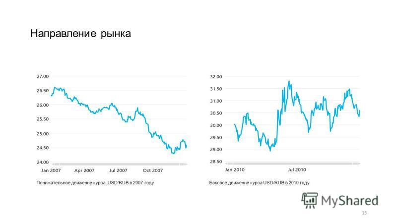 Направление рынка 15 Боковое движение курса USD/RUB в 2010 году Понижательное движение курса USD/RUB в 2007 году