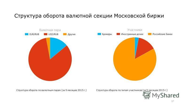 Структура оборота валютной секции Московской биржи 17 Структура оборота по валютным парам (за 9 месяцев 2015 г.)Структура оборота по типам участников (за 9 месяцев 2015 г.)