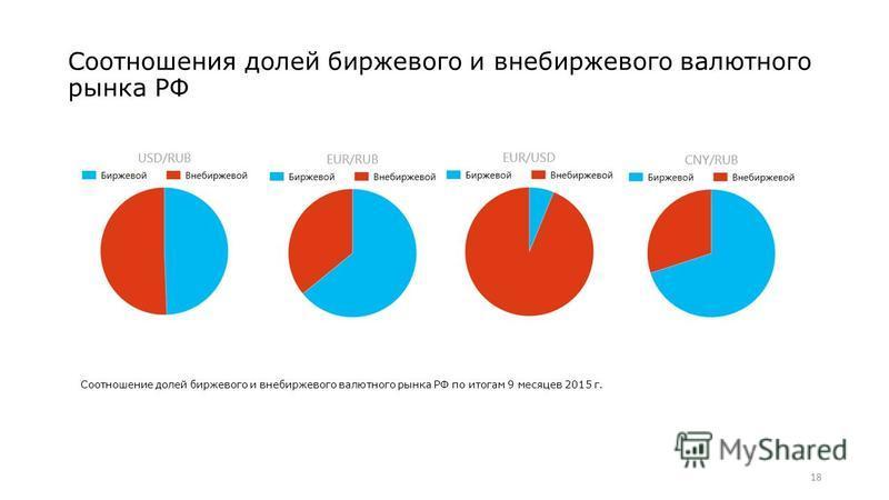 Соотношения долей биржевого и внебиржевого валютного рынка РФ 18 Соотношение долей биржевого и внебиржевого валютного рынка РФ по итогам 9 месяцев 2015 г.