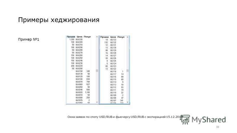 Примеры хеджирования Пример 1 38 Окна заявок по споту USD/RUB и фьючерсу USD/RUB с экспирацией 15.12.2015