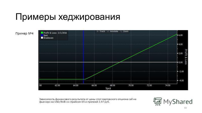 Примеры хеджирования Пример 4 44 Зависимость финансового результата от цены спот мартовского опциона call на фьючерс на USD/RUB со страйком 65 и премией 3.97 руб.