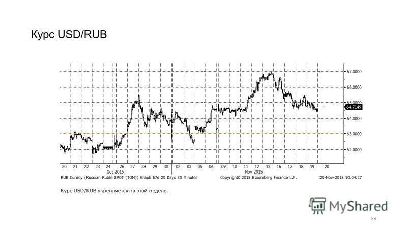 58 Курс USD/RUB Курс USD/RUB укрепляется на этой неделе.
