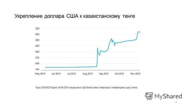 6 Укрепление доллара США к казахстанскому тенге Курс USD/KZT вырос 19.08.2015 на решении ЦБ Казахстана о переходе к плавающему курсу тенге.