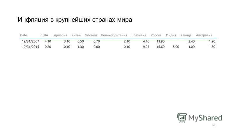 60 Инфляция в крупнейших странах мира