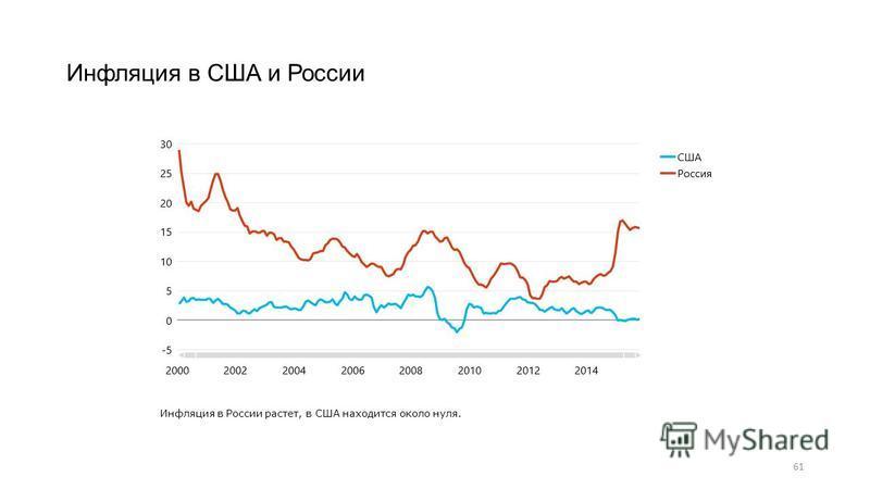 61 Инфляция в США и России Инфляция в России растет, в США находится около нуля.