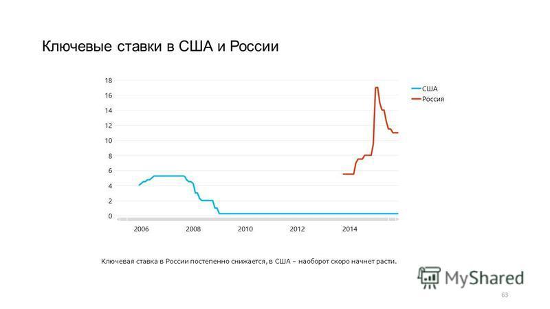 63 Ключевые ставки в США и России Ключевая ставка в России постепенно снижается, в США – наоборот скоро начнет расти.