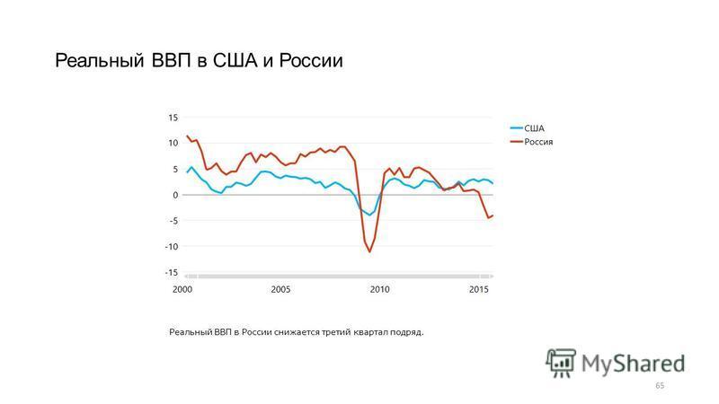 65 Реальный ВВП в США и России Реальный ВВП в России снижается третий квартал подряд.