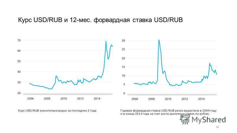 66 Курс USD/RUB и 12-мес. форвардная ставка USD/RUB Курс USD/RUB значительно вырос за последние 2 года Годовая форвардная ставка USD/RUB резко вырастала в 2009 году и в конце 2014 года за счет роста рыночных ставок по рублю.