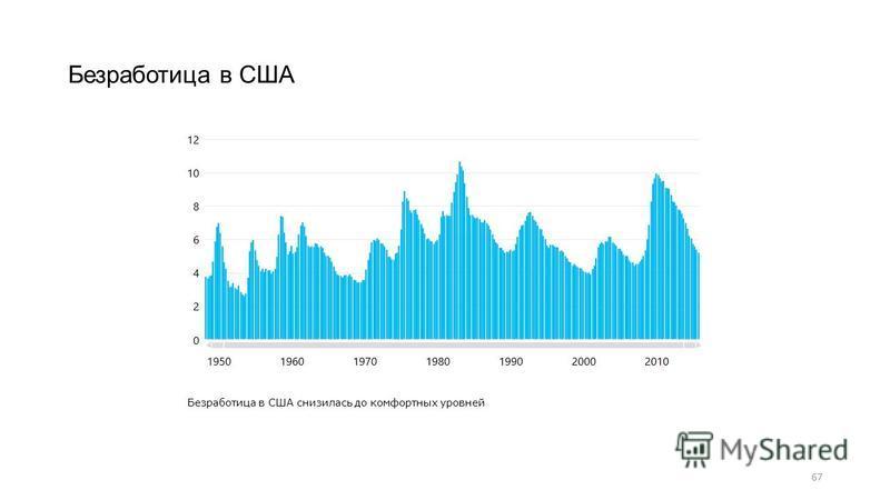 67 Безработица в США Безработица в США снизилась до комфортных уровней