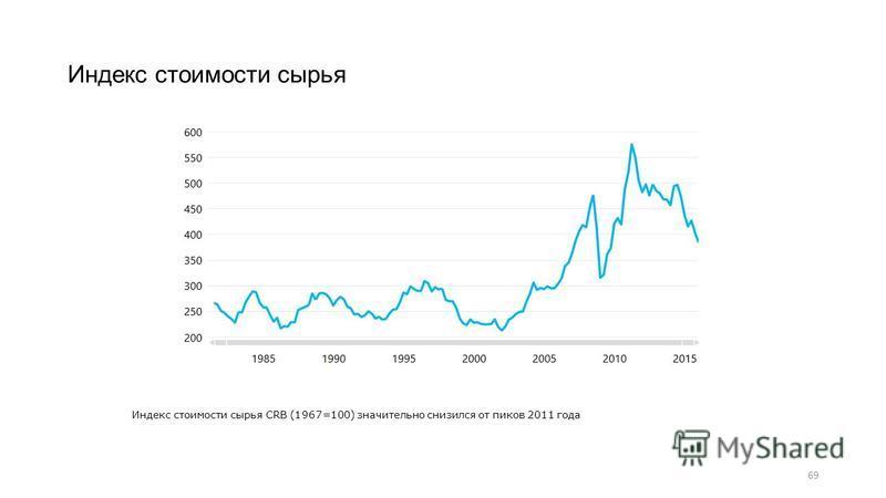 69 Индекс стоимости сырья Индекс стоимости сырья CRB (1967=100) значительно снизился от пиков 2011 года