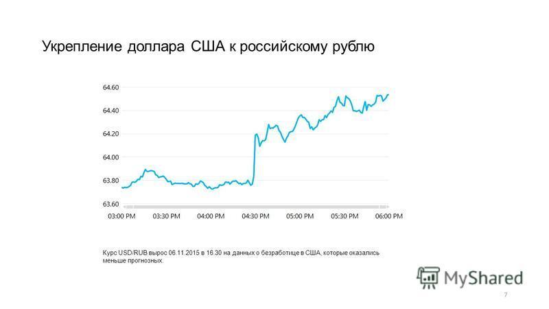 7 Укрепление доллара США к российскому рублю Курс USD/RUB вырос 06.11.2015 в 16.30 на данных о безработице в США, которые оказались меньше прогнозных.