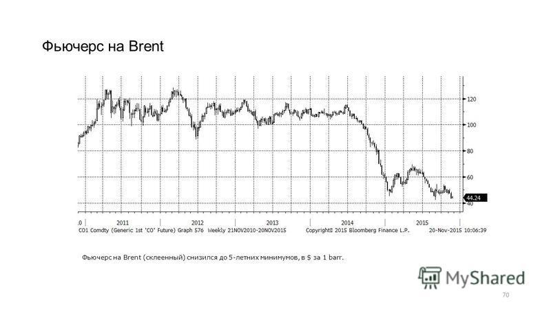 70 Фьючерс на Brent Фьючерс на Brent (склеенный) снизился до 5-летних минимумов, в $ за 1 barr.