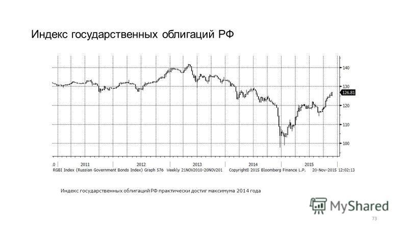 73 Индекс государственных облигаций РФ Индекс государственных облигаций РФ практически достиг максимума 2014 года
