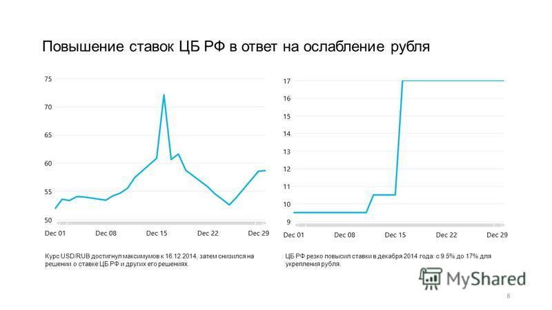 8 Повышение ставок ЦБ РФ в ответ на ослабление рубля Курс USD/RUB достигнул максимумов к 16.12.2014, затем снизился на решении о ставке ЦБ РФ и других его решениях. ЦБ РФ резко повысил ставки в декабря 2014 года: с 9.5% до 17% для укрепления рубля.