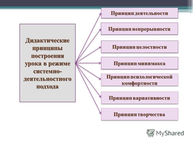 Дидактические принципы построения урока в режиме системно- деятельностного подхода Принцип деятельности Принцип непрерывности Принцип целостности Принцип минимакса Принцип психологической комфортности Принцип вариативности Принцип творчества
