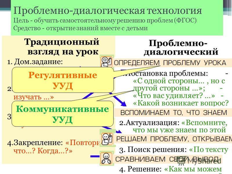 Традиционный взгляд на урок 1. Дом.задание: «Перескажи…» 2. Тема: «Сегодня мы будем изучать …» 3.Объяснение: «Итак, слушайте внимательно…» 4.Закрепление: «Повторите что…? Когда…?» Проблемно- диалогический урок 1. Постановка проблемы: - «С одной сторо
