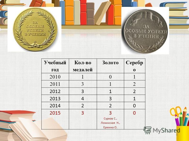 8 Учебный год Кол-во медалей Золото Серебр о 2010101 2011312 2012312 2013431 2014220 201533 Сурков С., Лозинская Н., Ермина О. 0