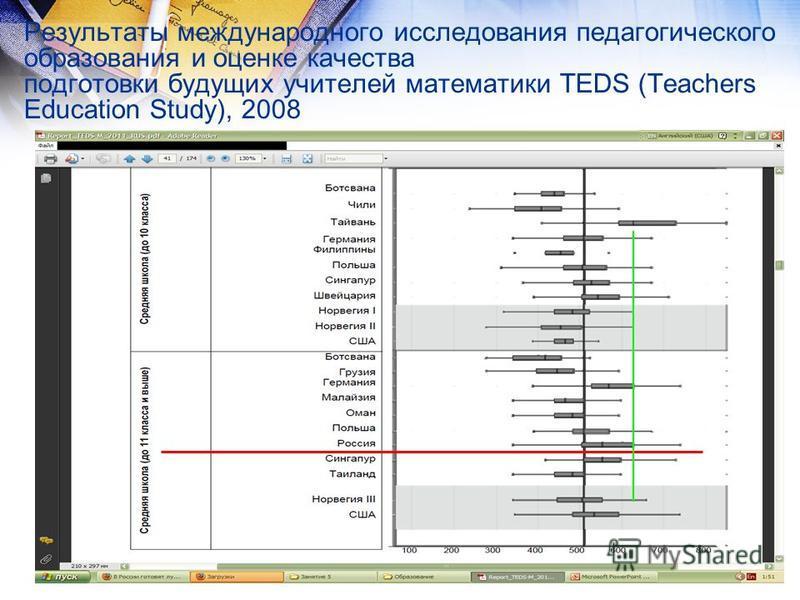 Результаты международного исследования педагогического образования и оценке качества подготовки будущих учителей математики TEDS (Teachers Education Study), 2008