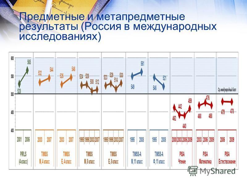 Предметные и метапредметные результаты (Россия в международных исследованиях)