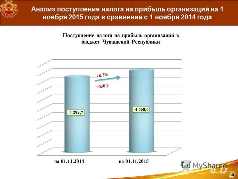 Анализ поступления налога на прибыль организаций на 1 ноября 2015 года в сравнении с 1 ноября 2014 года 3