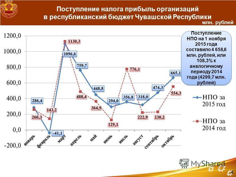 Поступление налога прибыль организаций в республиканский бюджет Чувашской Республики млн. рублей Поступление НПО на 1 ноября 2015 года составило 4 658,6 млн. рублей, или 108,3% к аналогичному периоду 2014 года (4299,7 млн. рублей) 4