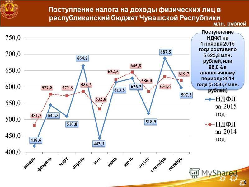 Поступление налога на доходы физических лиц в республиканский бюджет Чувашской Республики млн. рублей Поступление НДФЛ на 1 ноября 2015 года составило 5 623,8 млн. рублей, или 96,0% к аналогичному периоду 2014 года (5 856,7 млн. рублей) Поступление Н