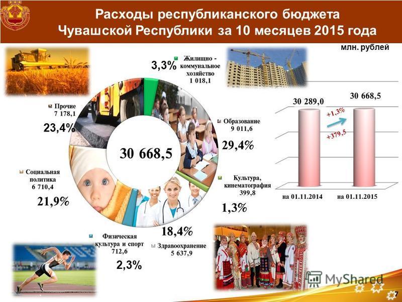 Расходы республиканского бюджета Чувашской Республики за 10 месяцев 2015 года млн. рублей 7 23,4% 3,3% 2,3%