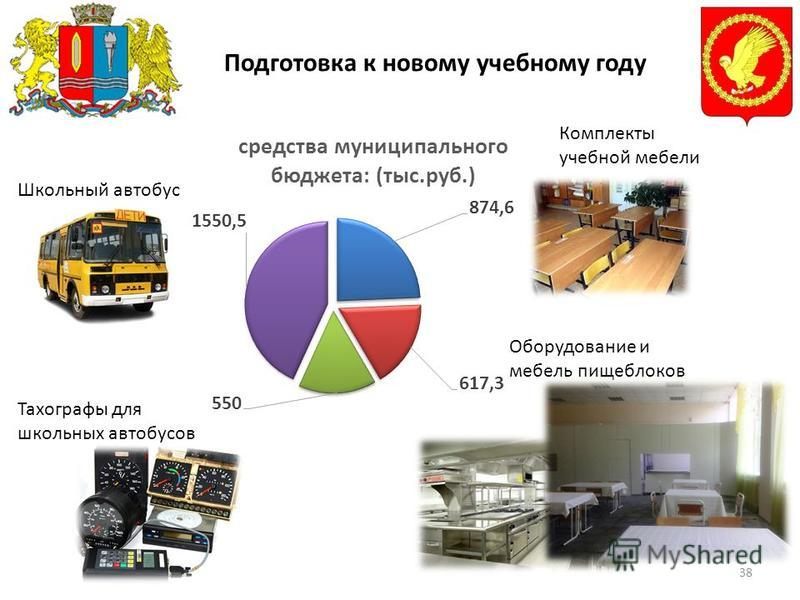 Подготовка к новому учебному году 38 Комплекты учебной мебели Оборудование и мебель пищеблоков Школьный автобус Тахографы для школьных автобусов