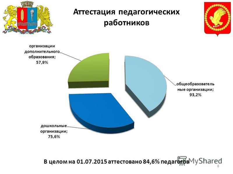 8 Аттестация педагогических работников В целом на 01.07.2015 аттестовано 84,6% педагогов