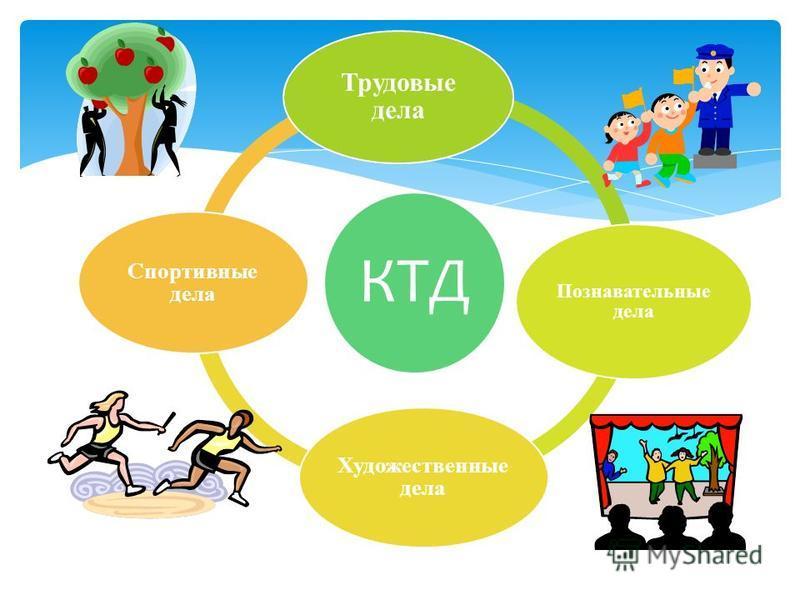 КТД Трудовые дела Познавательные дела Художественные дела Спортивные дела