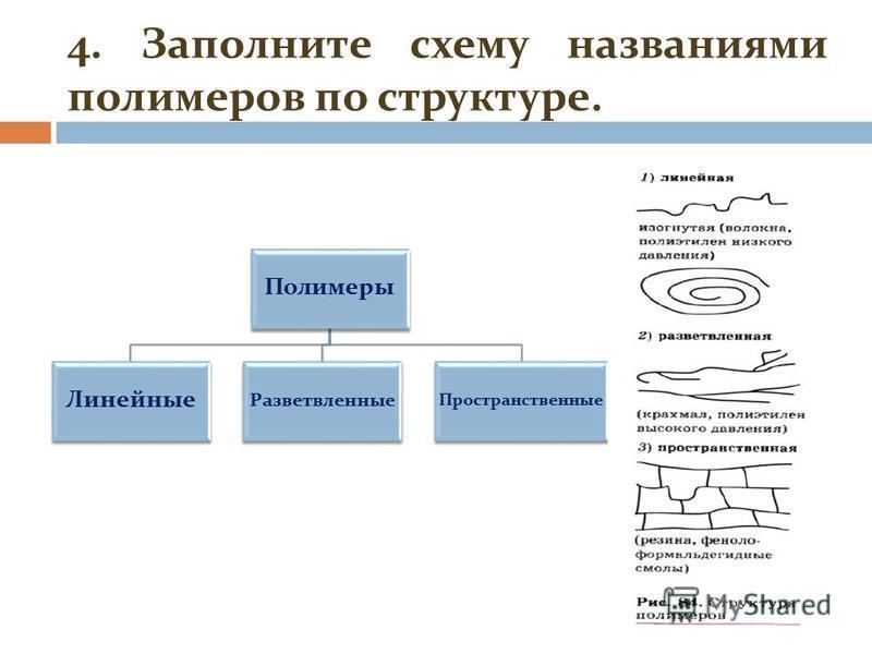 4. Заполните схему названиями полимеров по структуре. Полимеры Линейные Разветвленные Пространственные