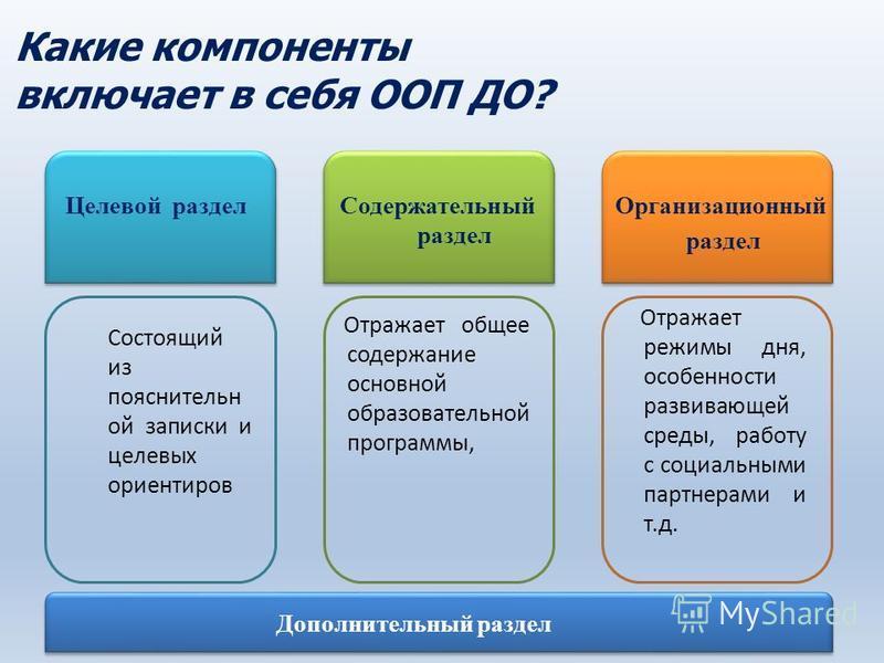 Какие компоненты включает в себя ООП ДО? Целевой раздел Содержательный раздел Организационный раздел Состоящий из пояснительной записки и целевых ориентиров Отражает общее содержание основной образовательной программы, Отражает режимы дня, особенност