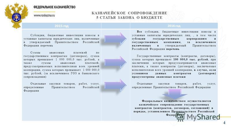 КАЗНАЧЕЙСКОЕ СОПРОВОЖДЕНИЕ 5 СТАТЬЯ ЗАКОНА О БЮДЖЕТЕ 4 2015 год 2016 год Субсидии, бюджетные инвестиции взносы в уставные капиталы юридических лиц, включенные в утверждаемый Правительством Российской Федерации перечень Суммы авансовых платежей по гос