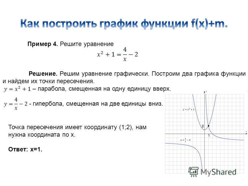 Пример 4. Решите уравнение Решение. Решим уравнение графически. Построим два графика функции и найдем их точки пересечения. – парабола, смещенная на одну единицу вверх. - гипербола, смещенная на две единицы вниз. Точка пересечения имеет координату (1