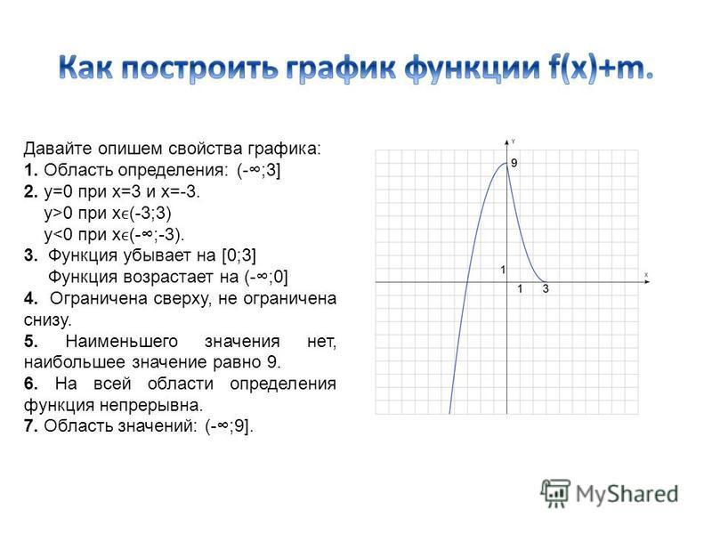 Давайте опишем свойства графика: 1. Область определения: (-;3] 2. у=0 при х=3 и х=-3. у>0 при x(-3;3) y<0 при x(-;-3). 3. Функция убывает на [0;3] Функция возрастает на (-;0] 4. Ограничена сверху, не ограничена снизу. 5. Наименьшего значения нет, наи