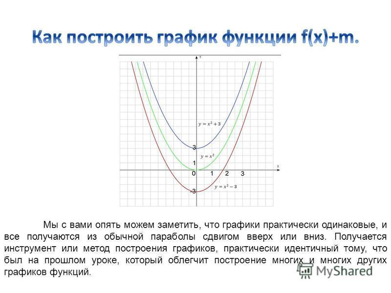 Мы с вами опять можем заметить, что графики практически одинаковые, и все получаются из обычной параболы сдвигом вверх или вниз. Получается инструмент или метод построения графиков, практически идентичный тому, что был на прошлом уроке, который облег