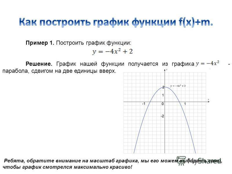 Пример 1. Построить график функции: Решение. График нашей функции получается из графика - парабола, сдвигом на две единицы вверх. Ребята, обратите внимание на масштаб графика, мы его можем выбирать сами, чтобы график смотрелся максимально красиво!