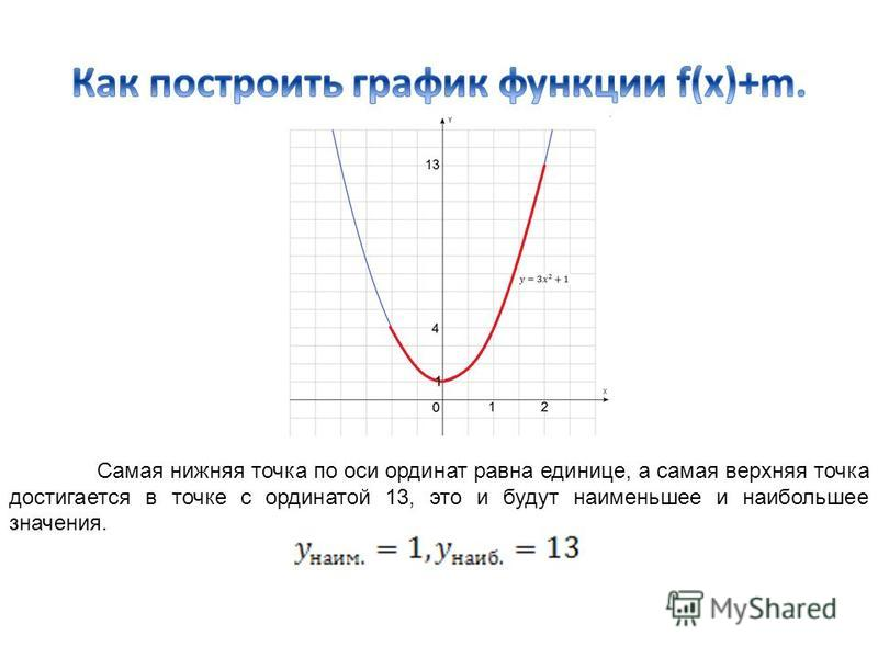 Самая нижняя точка по оси ординат равна единице, а самая верхняя точка достигается в точке с ординатой 13, это и будут наименьшее и наибольшее значения.