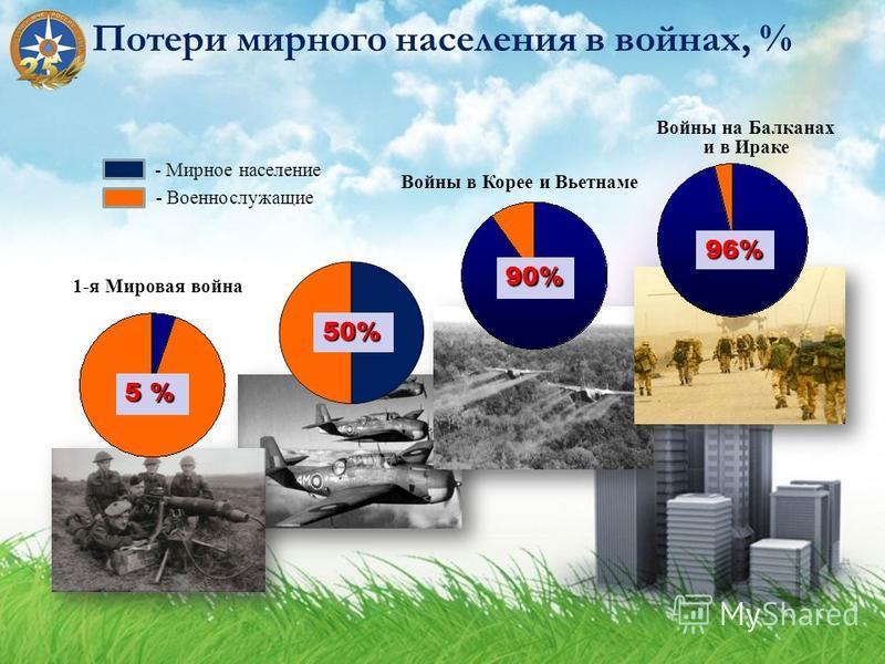 Потери мирного населения в войнах, % - Военнослужащие - Мирное население 1-я Мировая война Войны в Корее и Вьетнаме Войны на Балканах и в Ираке 5 % 50% 90% 96%