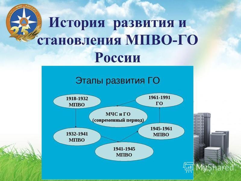История развития и становления МПВО-ГО России