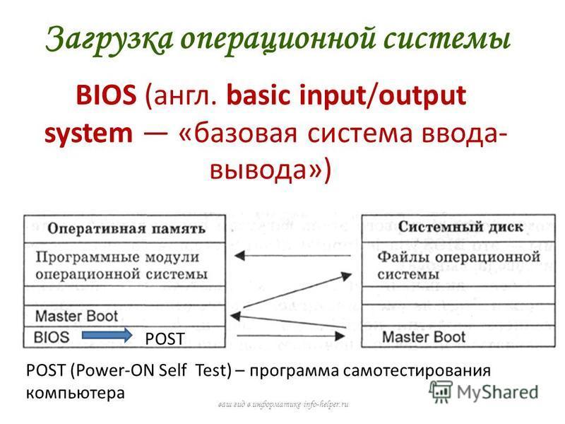 Загрузка операционной системы ваш гид в информатике info-helper.ru BIOS (англ. basic input/output system «базовая система ввода- вывода») POST (Power-ON Self Test) – программа самотестирования компьютера POST