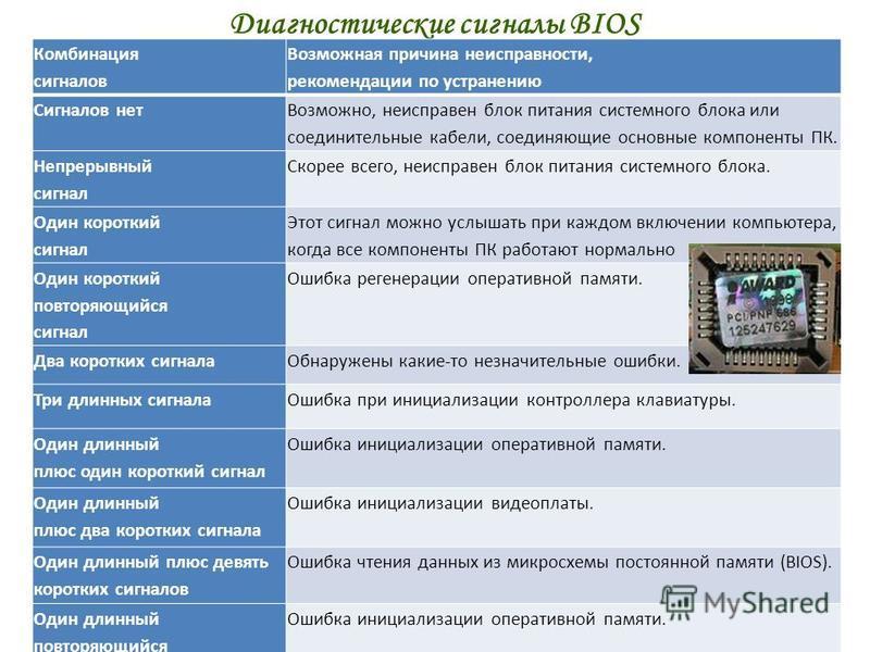 Диагностические сигналы BIOS ваш гид в информатике info-helper.ru Комбинация сигналов Возможная причина неисправности, рекомендации по устранению Сигналов нет Возможно, неисправен блок питания системного блока или соединительные кабели, соединяющие о